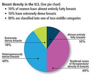 Breast Density Inform Inconsistency Delivers Confusion