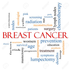 Breast Cancer Word Cloud Concept